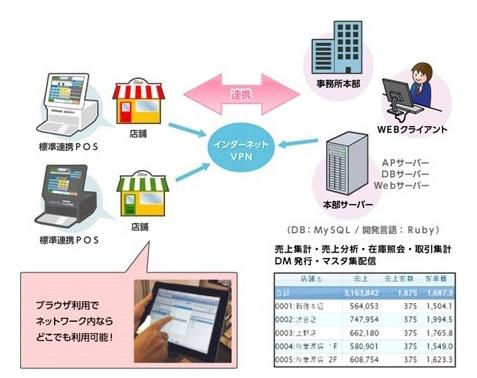 中小小売業の本部システム「Store View」のシステム構成