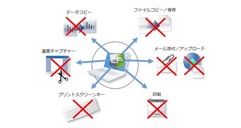 コプリガードは、パソコンや社内共有サーバからのファイル持ち出しを禁止。さまざまなシーンでの情報漏洩対策に効果を発揮します。
