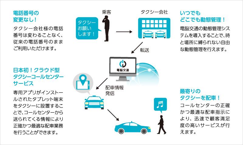 クラウド型タクシー配車システム クラウド型タクシーコールセンター