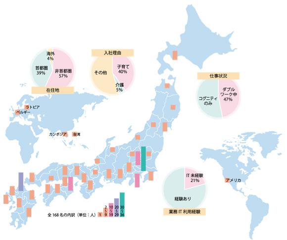 コグニティの従業員は日本を飛び越えて世界中で働いています。それぞれのライフスタイルを維持しながら、仕事で成果を出しています。