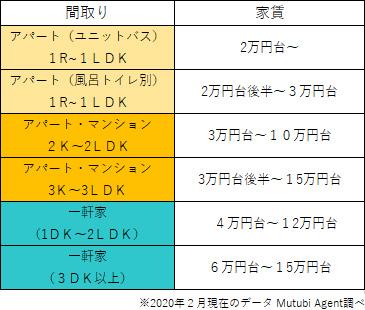 徳島の家賃相場はどれくらい?